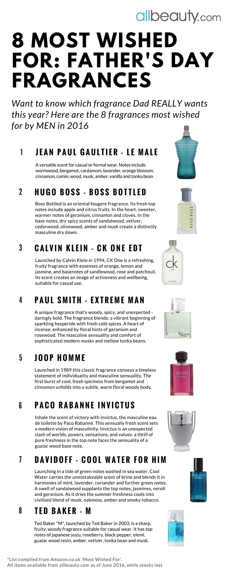 8 Most Wished For Father's Day Fragrances
