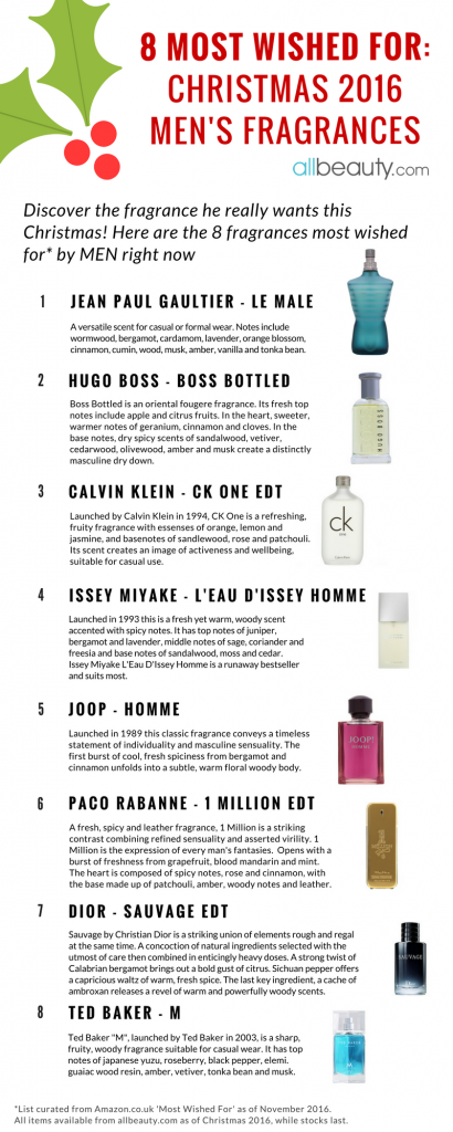 most wished for christmas fragrance