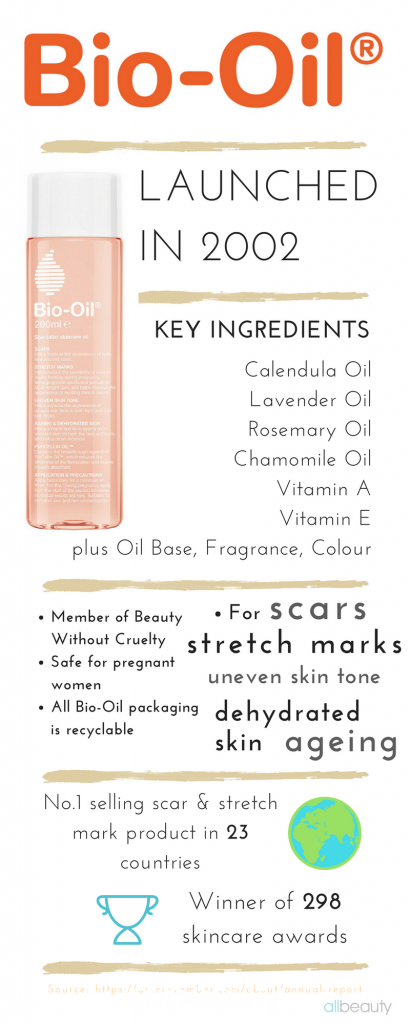 BIO-OIL Review Infographic