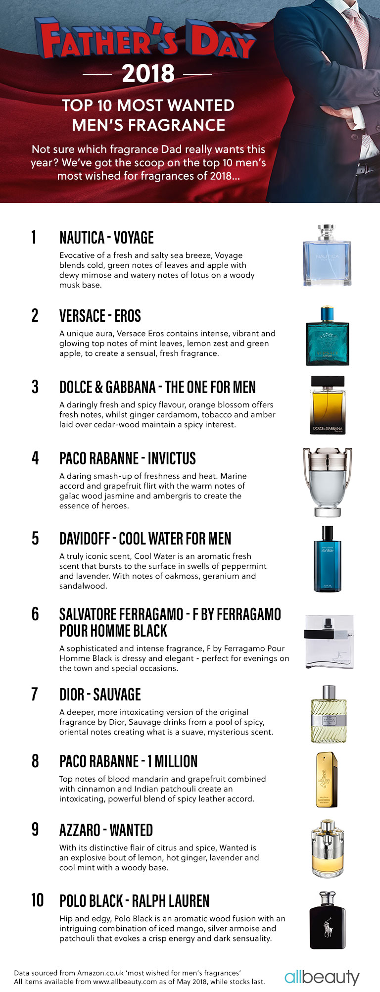 Top 10 Father's Day Fragrance 2018